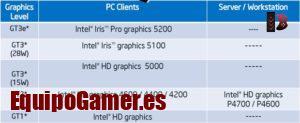 Nuestra gama de tarjetas gráficas Intel HD 4000 al mejor precio