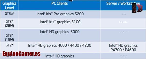 tarjetas gráficas Intel HD 4000